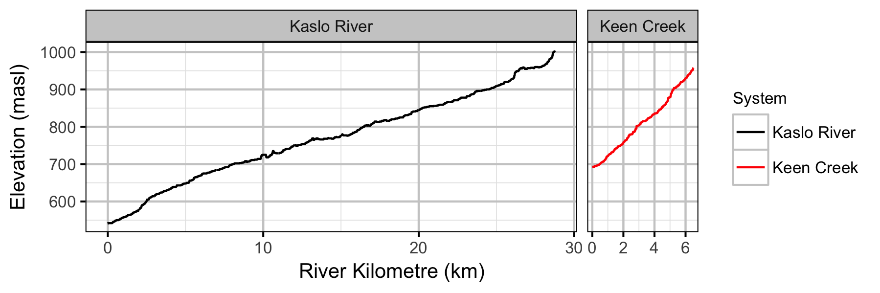 figures/rkm/elevation.png