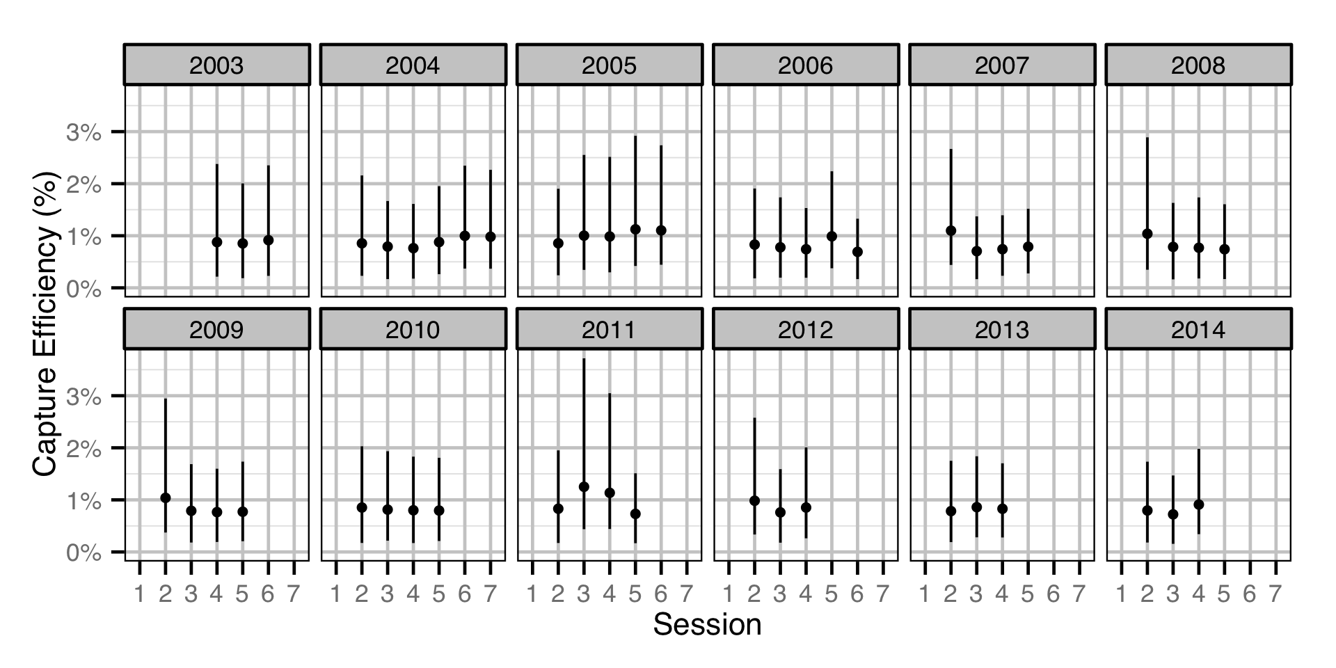 figures/efficiency/Subadult MW/session-year.png