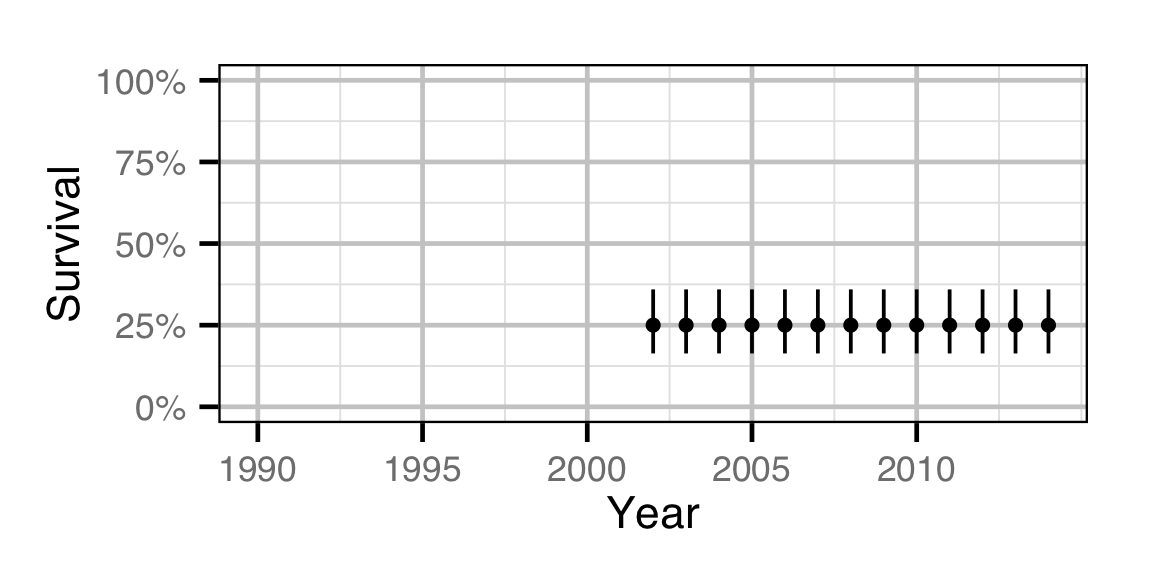 figures/survival/Subadult MW/year.png