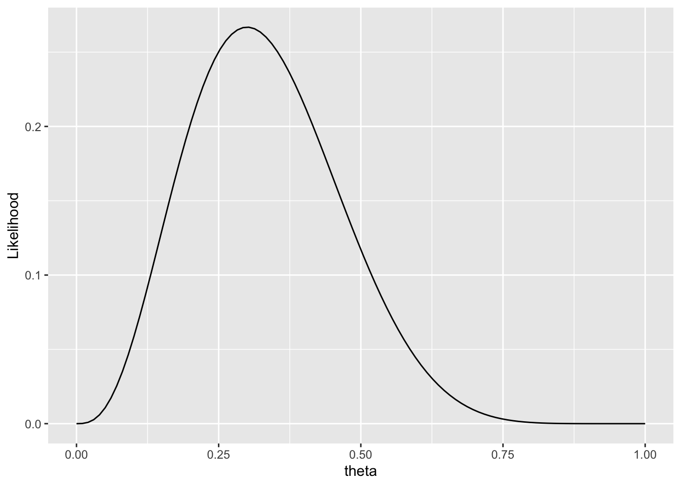 An Introduction to Bayesian Analysis | Poisson Consulting